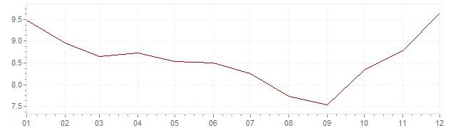 Gráfico – inflação na Suécia em 1982 (IPC)