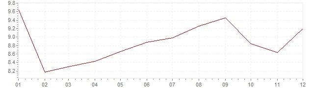 Grafiek - inflatie Zweden 1983 (CPI)