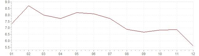 Grafiek - inflatie Zweden 1985 (CPI)