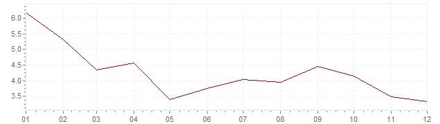 Gráfico - inflación de Suecia en 1986 (IPC)