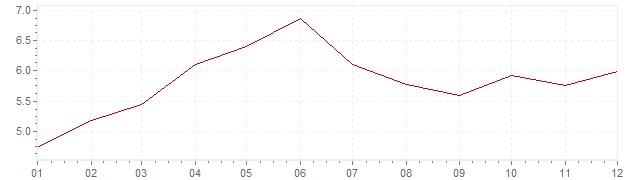 Gráfico - inflación de Suecia en 1988 (IPC)