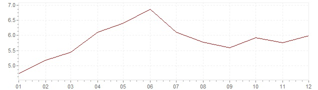 Chart - inflation Sweden 1988 (CPI)