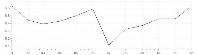 Grafiek - inflatie Zweden 1989 (CPI)