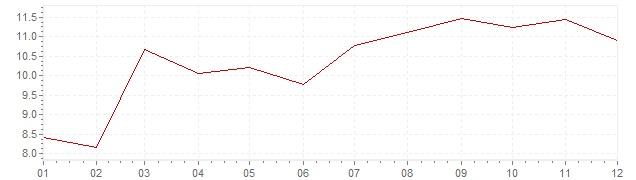 Gráfico – inflação na Suécia em 1990 (IPC)
