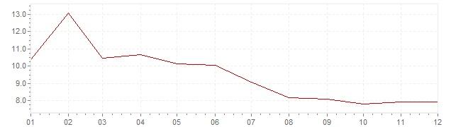 Grafiek - inflatie Zweden 1991 (CPI)