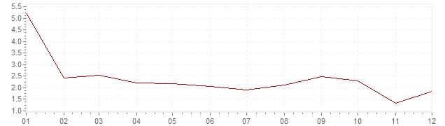 Graphik - Inflation Suède 1992 (IPC)