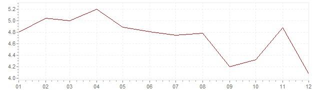 Grafiek - inflatie Zweden 1993 (CPI)