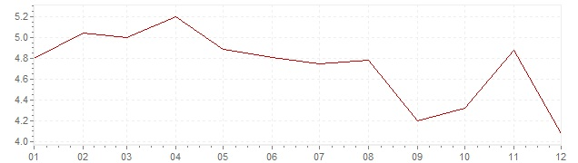 Graphik - Inflation Suède 1993 (IPC)