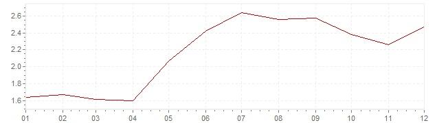Grafiek - inflatie Zweden 1994 (CPI)