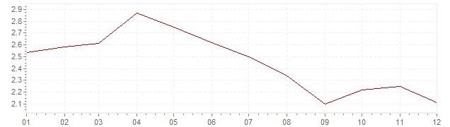 Gráfico – inflação na Suécia em 1995 (IPC)