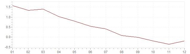 Gráfico – inflação na Suécia em 1996 (IPC)
