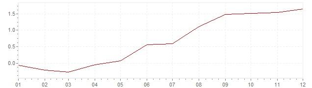 Chart - inflation Sweden 1997 (CPI)