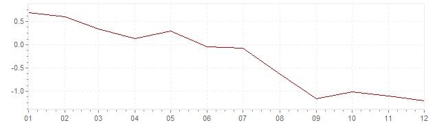 Grafiek - inflatie Zweden 1998 (CPI)