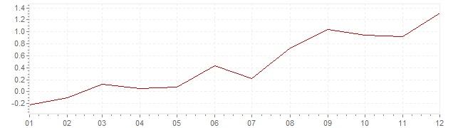Grafiek - inflatie Zweden 1999 (CPI)