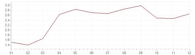 Gráfico - inflación de Suecia en 2001 (IPC)