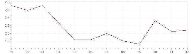 Gráfico – inflação na Suécia em 2002 (IPC)