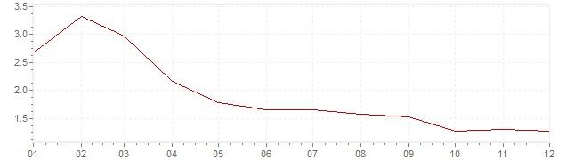 Graphik - Inflation Suède 2003 (IPC)