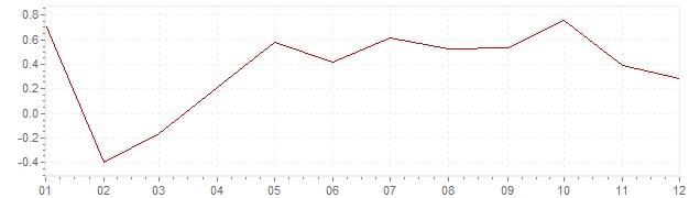 Grafiek - inflatie Zweden 2004 (CPI)