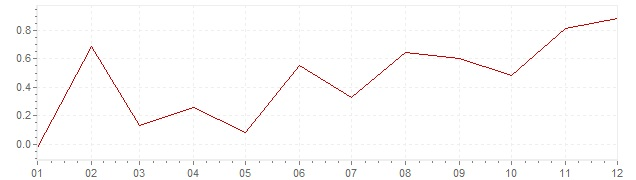 Grafiek - inflatie Zweden 2005 (CPI)