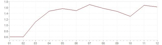 Grafiek - inflatie Zweden 2006 (CPI)