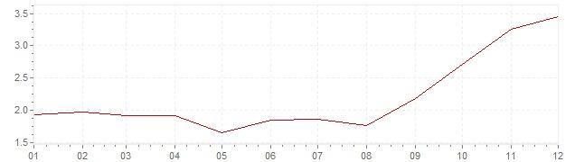 Gráfico – inflação na Suécia em 2007 (IPC)