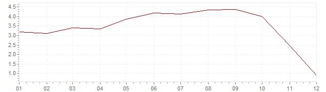 Gráfico - inflación de Suecia en 2008 (IPC)