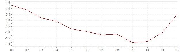 Gráfico – inflação na Suécia em 2009 (IPC)