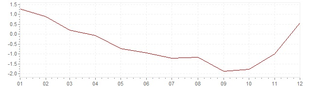Graphik - Inflation Suède 2009 (IPC)