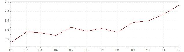 Grafiek - inflatie Zweden 2010 (CPI)