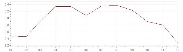 Gráfico - inflación de Suecia en 2011 (IPC)