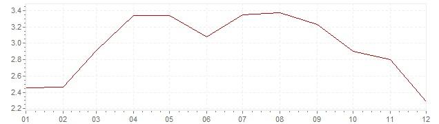 Graphik - Inflation Suède 2011 (IPC)