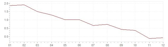 Grafiek - inflatie Zweden 2012 (CPI)