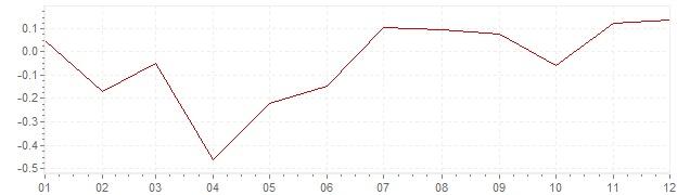 Grafiek - inflatie Zweden 2013 (CPI)