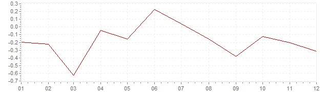Grafiek - inflatie Zweden 2014 (CPI)