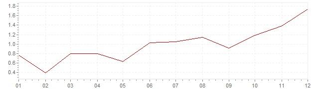 Gráfico – inflação na Suécia em 2016 (IPC)
