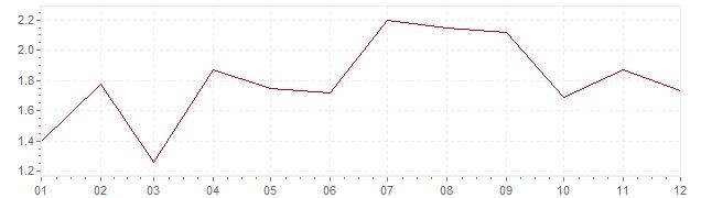 Gráfico – inflação na Suécia em 2017 (IPC)