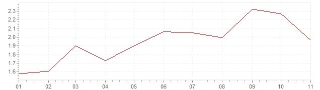 Grafiek - inflatie Zweden 2018 (CPI)