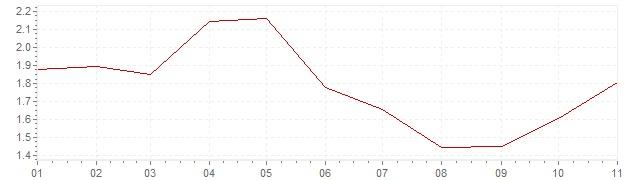 Gráfico – inflação na Suécia em 2019 (IPC)
