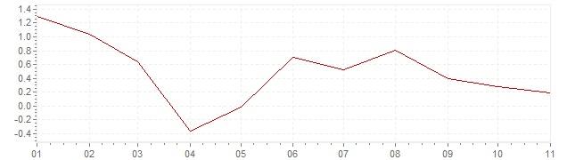 Chart - inflation Sweden 2020 (CPI)