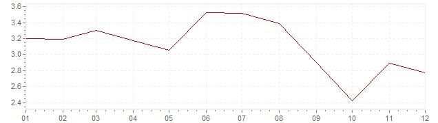 Graphik - harmonisierte Inflation Österreich 1991 (HVPI)