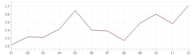 Graphik - harmonisierte Inflation Österreich 1992 (HVPI)