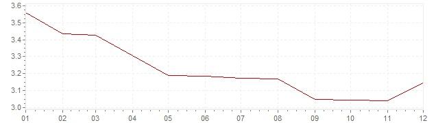 Graphik - harmonisierte Inflation Österreich 1993 (HVPI)