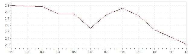 Graphik - harmonisierte Inflation Österreich 1994 (HVPI)