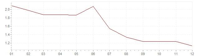 Graphik - harmonisierte Inflation Österreich 1995 (HVPI)