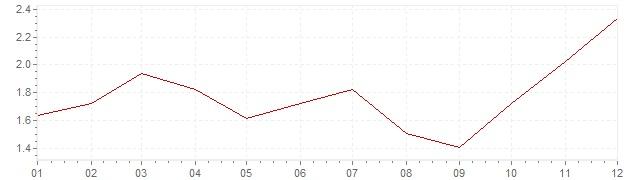 Grafiek - geharmoniseerde inflatie Oostenrijk 1996 (HICP)