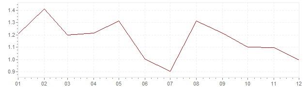 Graphik - harmonisierte Inflation Österreich 1997 (HVPI)