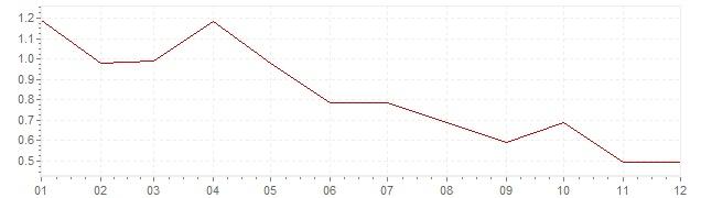 Graphik - harmonisierte Inflation Österreich 1998 (HVPI)