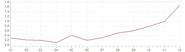 Graphik - harmonisierte Inflation Österreich 1999 (HVPI)