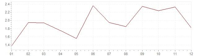 Graphik - harmonisierte Inflation Österreich 2000 (HVPI)