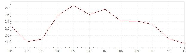 Chart - harmonised inflation Austria 2001 (HICP)